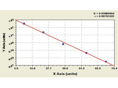 Human 6 phosphofructo 2 kinase/fructose 2, 6 biphosphatase 3 (PFKFB3) ELISA Kit