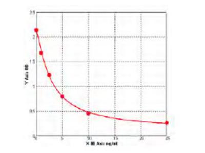 Bovine CD81 antigen (CD81) ELISA Kit