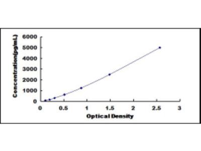 ELISA Kit for Platelet Derived Growth Factor Receptor Like Protein (PDGFRL)