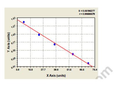Bovine Angiopoietin-related protein 5 (ANGPTL5) ELISA Kit