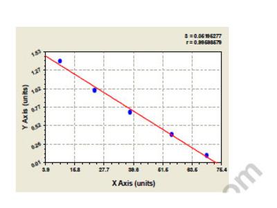 Bovine Cadherin-11 (CDH11) ELISA Kit