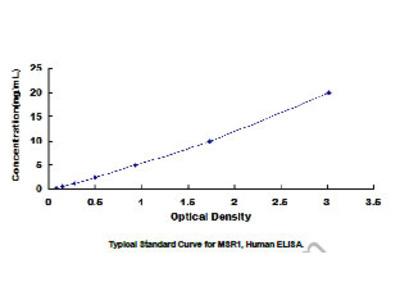 ELISA Kit for Macrophage Scavenger Receptor 1 (MSR1)