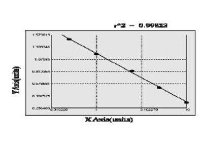 Mouse Aldehyde oxidase (AOX1) ELISA Kit