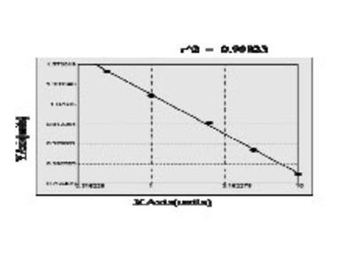 Bovine Chorionic somatomammotropin hormone 2 (CSH2) ELISA Kit