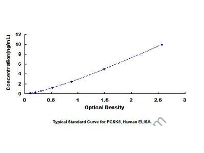 ELISA Kit for Proprotein Convertase Subtilisin/Kexin Type 5 (PCSK5)