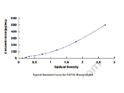 ELISA Kit for Fibroblast Growth Factor 10 (FGF10)