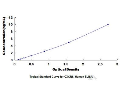 ELISA Kit for Chemokine C-X-C-Motif Receptor 6 (CXCR6)