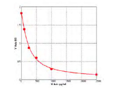 Mouse Circadian locomoter output cycles protein kaput (CLOCK) ELISA Kit