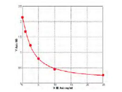 Bovine Arginase 2 (ARG2) ELISA Kit