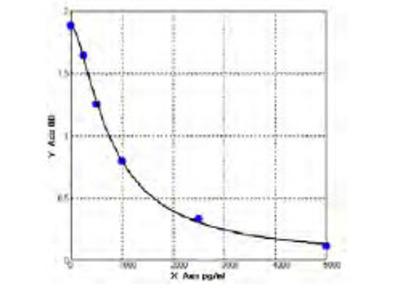 Mouse Bone marrow stromal antigen 2 (BST2) ELISA Kit