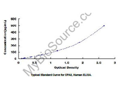 ELISA Kit for Carboxypeptidase A3, Mast Cell (CPA3)