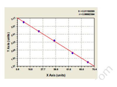 Rat Zona pellucida sperm-binding protein 3 (ZP3) ELISA Kit