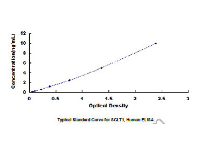 ELISA Kit for Sodium/Glucose Cotransporter 1 (SGLT1)