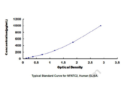 ELISA Kit for Nuclear Factor Of Activated T-Cells, Cytoplasmic 2 (NFATC2)