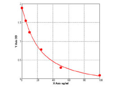 Bovine Calcium-independent phospholipase A2 ELISA Kit