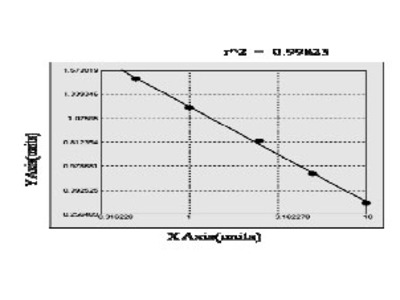 Bovine Chymotrypsin-C (CTRC) ELISA Kit