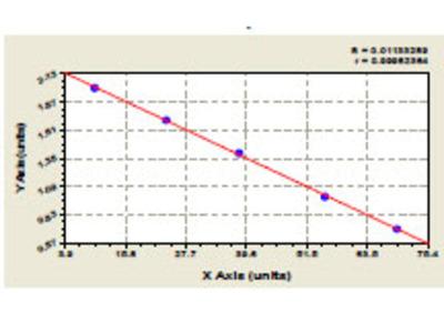 Porcine Amelogenin, X isoform (AMELX) ELISA Kit