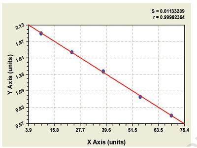 Canine alanyl (membrane) aminopeptidase (ANPEP) ELISA Kit