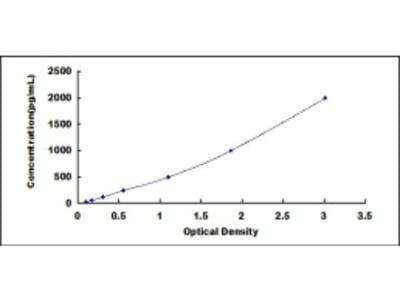 ELISA Kit for Interleukin 1 Receptor Accessory Protein (IL1RAP)