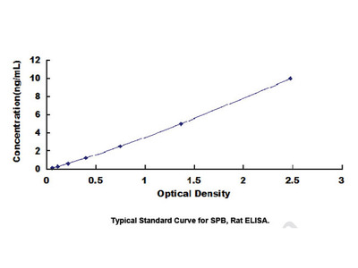 ELISA Kit for Surfactant Associated Protein B (SPB)