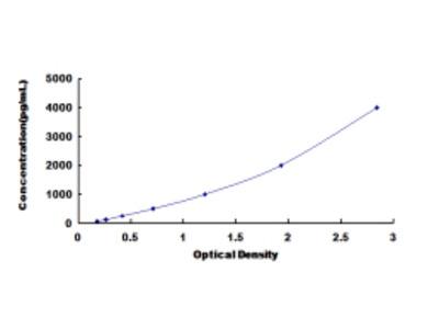 ELISA Kit for Epoxide Hydrolase 4 (EPHX4)