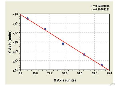 Monkey Dendritic cell Associated C type Lectin 1 ELISA Kit