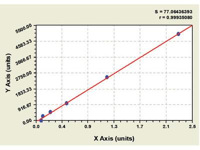 Human C Terminal Aspartate beta Hydroxylase ELISA Kit