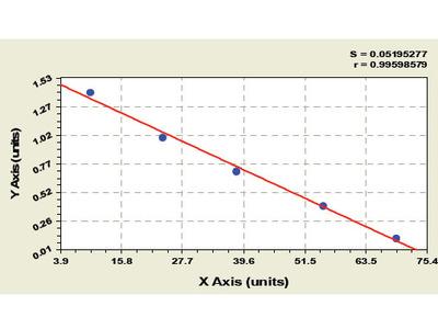Human Chitinase 3 like Protein 1 (YKL 40/CHI3L1) ELISA Kit
