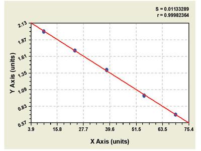 Goat 14-3-3 protein theta (YWHAQ) ELISA Kit