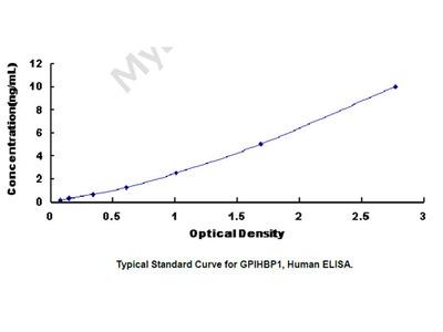 ELISA Kit for Glycosylphosphatidylinositol Anchored High Density Lipoprotein Binding Protein 1 (GPIHBP1)