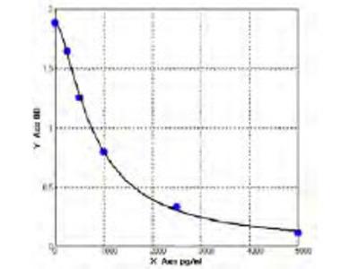 Human Cyclin dependent kinase like 5 (CDKL5) ELISA Kit