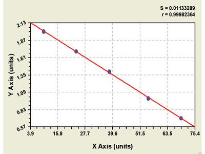 Chicken Glutathione Peroxidase 1 ELISA Kit