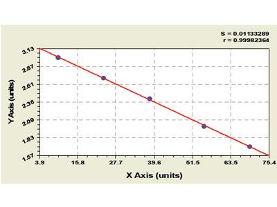 Bovine Coenzyme Q10 (CoQ10) ELISA Kit