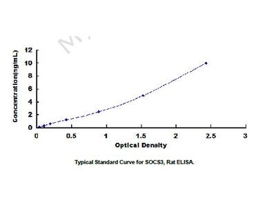 ELISA Kit for Suppressors Of Cytokine Signaling 3 (SOCS3)