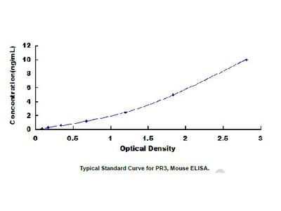 ELISA Kit for Proteinase 3 (PR3)