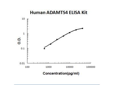 Human ADAMTS4 ELISA Kit PicoKine