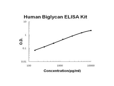 Human Biglycan ELISA Kit PicoKine