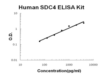 Human Syndecan-4/SDC4 PicoKine ELISA Kit