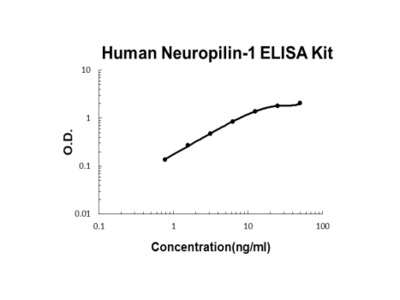 Human Neuropilin-1 PicoKine ELISA Kit