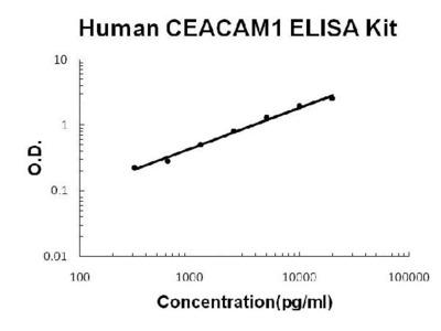 Human CEACAM1/Cd66A ELISA Kit PicoKine