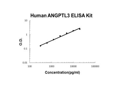 Human ANGPTL3 ELISA Kit PicoKine