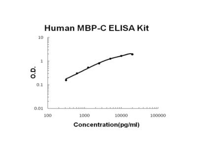 Human MBL2/MPB-C ELISA Kit PicoKine