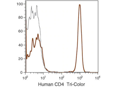 Great Antibody For CD4+ T Cell Detection