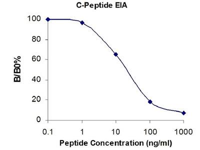 Human C-Peptide EIA