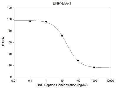 Human BNP EIA
