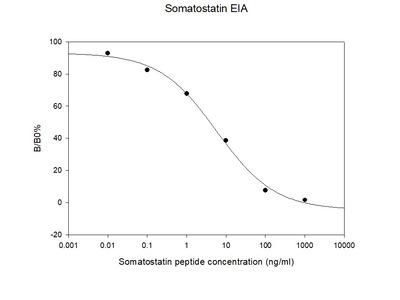 Human Somatostatin EIA