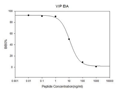 Human VIP EIA