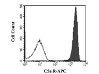 Mouse Anti-Complement Component C5a R Antibody (APC)