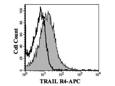 Mouse Anti-TRAILR4 Antibody (APC)