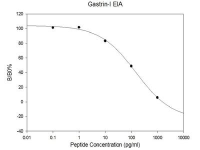 Human Gastrin EIA